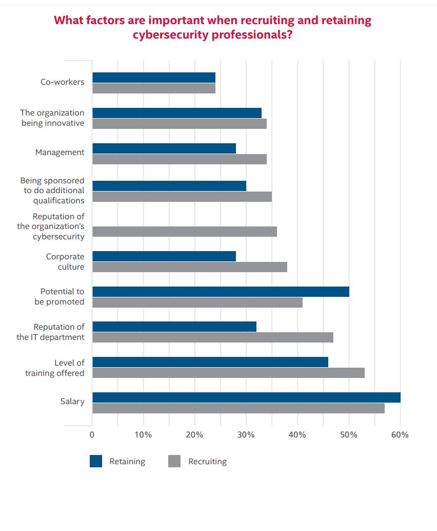 Czynniki ważne przy rekrutacji i utrzymaniu specjalistów. Od góry: współpracownicy, innowacyjność, zarządzanie, rozwój kwalifikacji, reputacja bezpieczeństwa firmy, kultura organizacyjna, szanse na rozwój, reputacja działu IT, poziom szkoleń, wynagrodzenie. (Źródło: Intel)