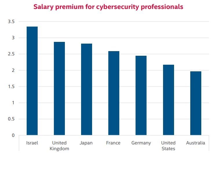 Wypłata specjalistów ds. cyberbezpieczeństwa jako wielokrotność wypłaty w danym kraju. (Źródło: Intel)