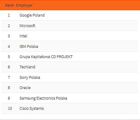 Top 10 pracodawców - IT. (fot. Universum Poland)
