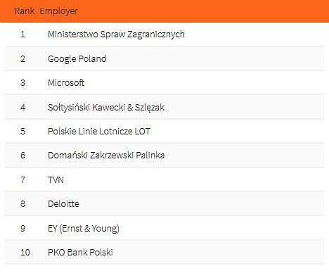 Top 10 Pracodawców - prawo. (fot. Universum Poland).