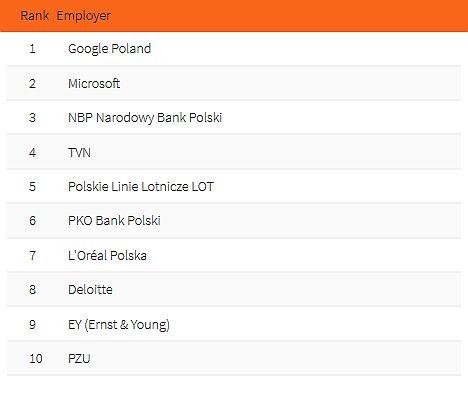 Top 10 pracodawców branża Business&Commerce. (fot. Universum Poland)