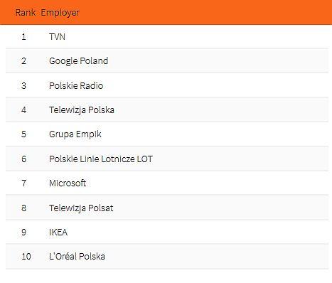Top 10 pracodawców - humanistyka, sztuka, edukacja. (fot. Universum Poland)