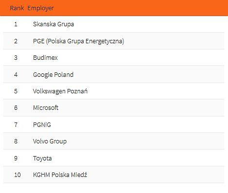 Top 10 pracodawców - inżynieria. (fot. Universum Poland)