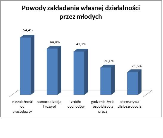 Powody zakładania własnej firmy przez młodych (Źródło: Raport Amway)