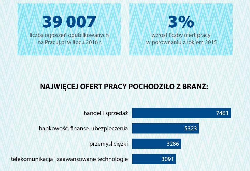 Żródło: Pracuj.pl