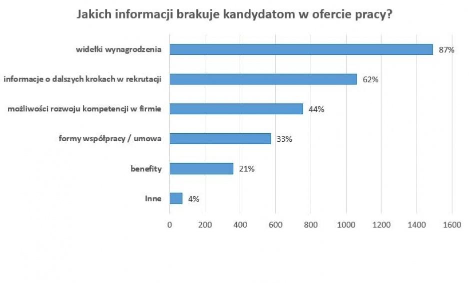Informacje w ofercie pracy (Źródło:InterviewMe.pl)