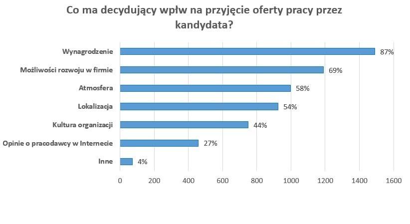 Co decyduje o przyjęciu oferty pracy? (Źródło:InterviewMe.pl)