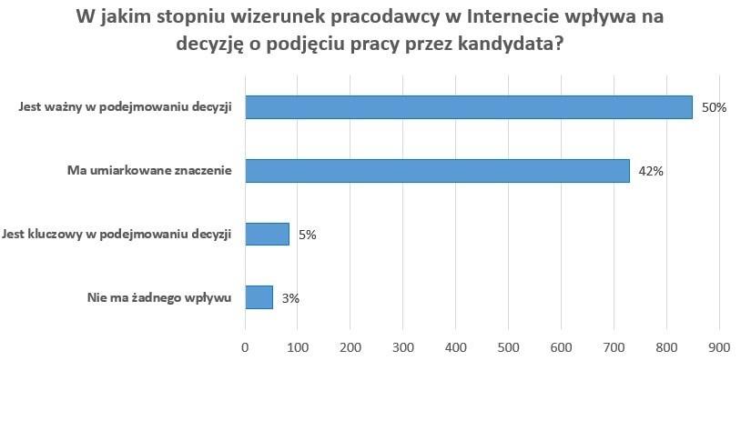 Wizerunek pracodawcy w sieci (Źródło:InterviewMe.pl)
