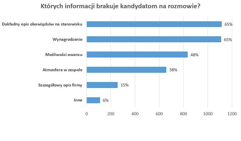 Tego brakuje na rozmowie kwalifikacyjnej (Źródło:InterviewMe.pl)