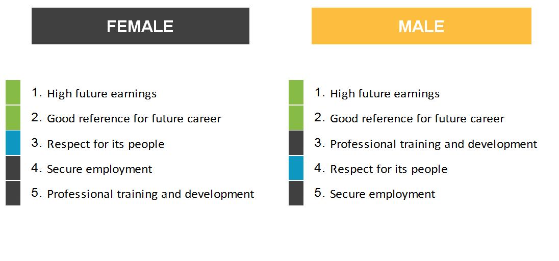 Preferencje studentów według płci. (Źródło: universumglobal)