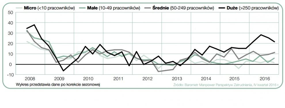 Prognoza zatrudnienia według wielkości przedsiębiorstw. (Źródło: Manpower)