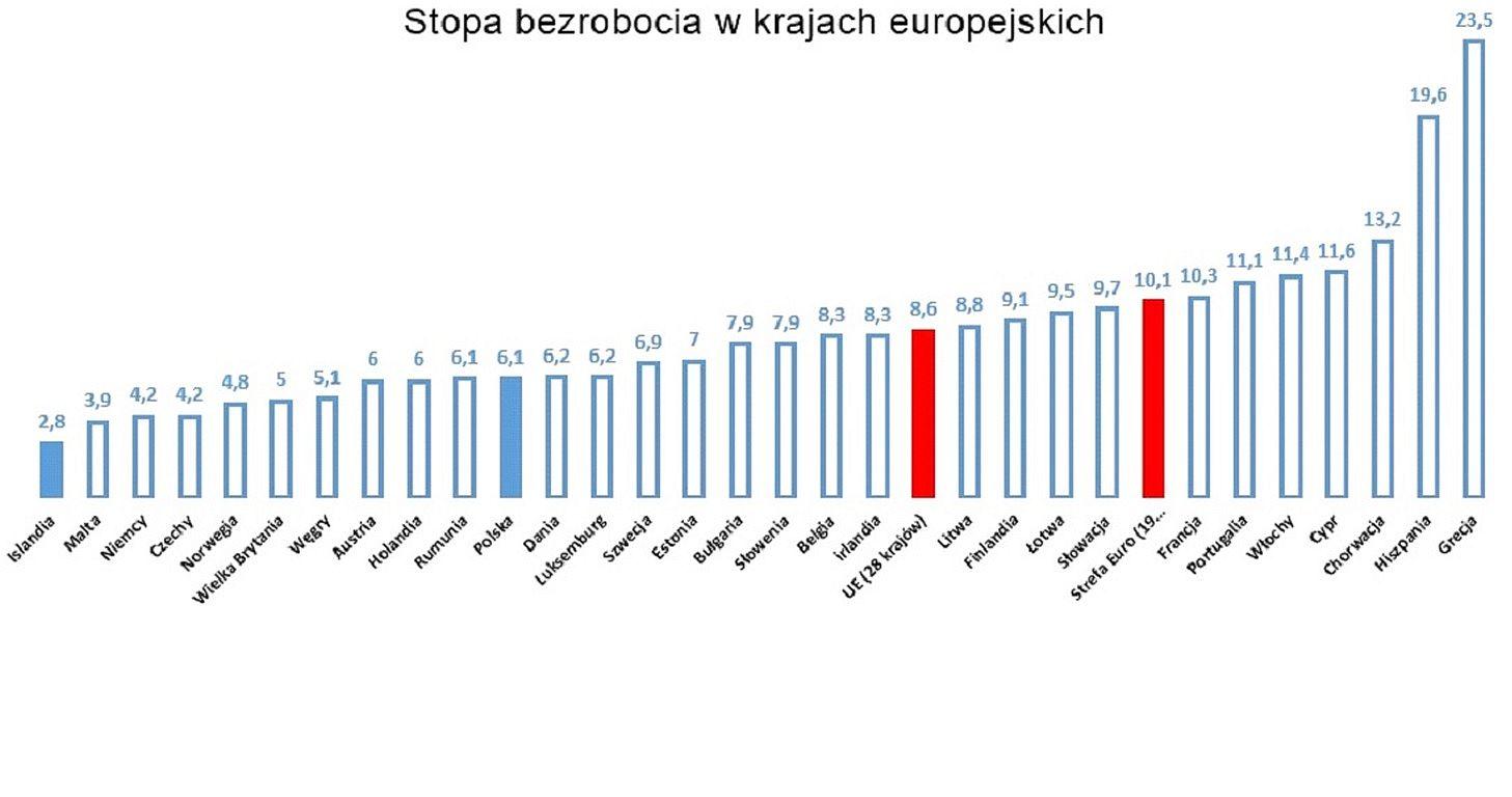 Stopa bezrobocia w krajach UE w lipcu 2016 r. (Źródło: Eurostat)