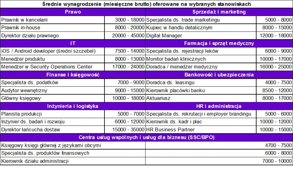 Źródło: Raport płacowy Antal