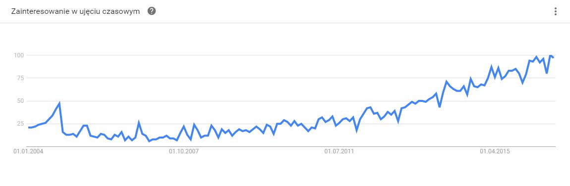 """Zainteresowanie hasłem """"HR analytics"""" wg Google Trends."""