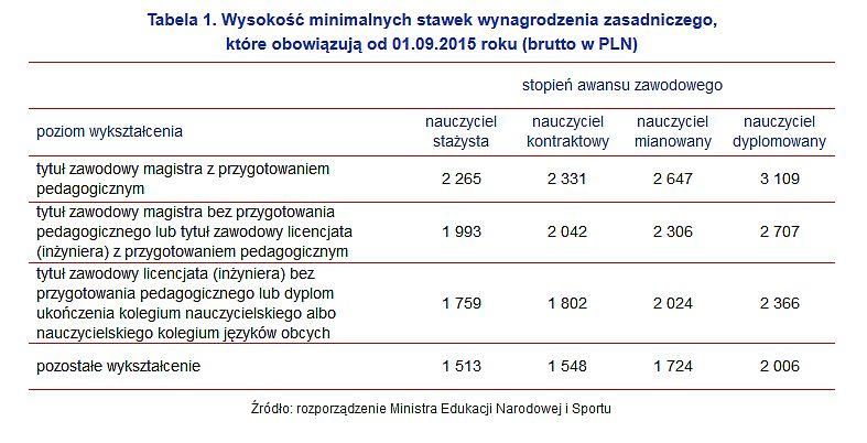Źródło: Sedlak&Sedlak