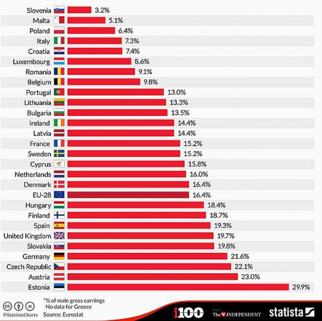 Luka płacowa w państwach Europy. (źródło: Statista, Eurostat)