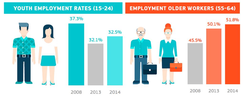 Zatrudnienie na świecie według kategorii wiekowych (Źródło: The Employment and Social Developments in Europe)
