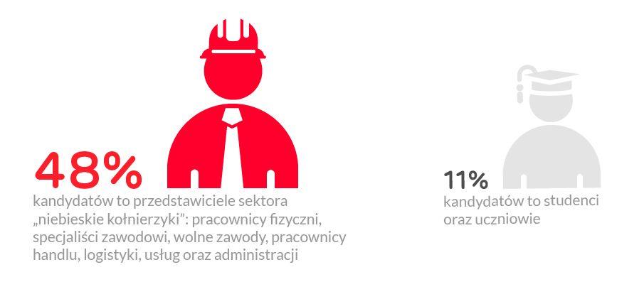 Źródło: Gratka.pl oraz PBI Gemius Audience