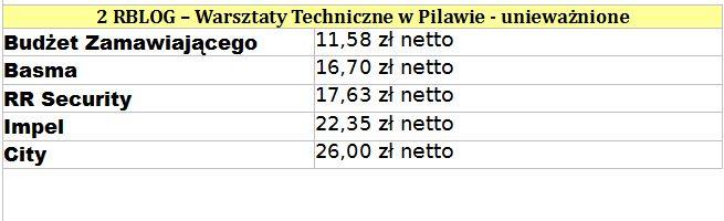 Źródło: Polska Izba Ochrony