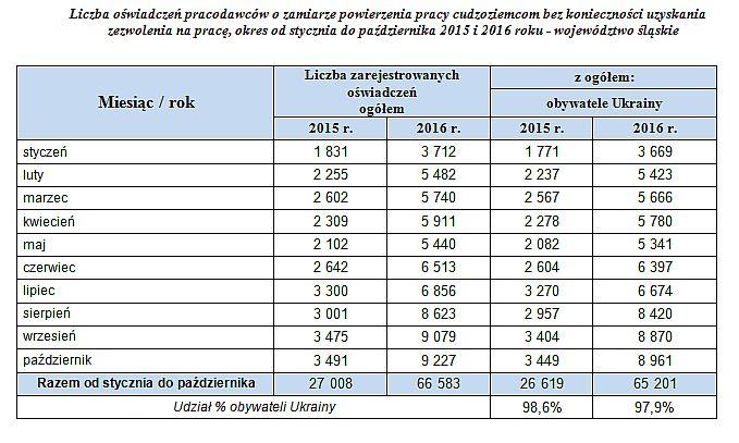 Źródło: Wojewódzki Urząd Pracy w Katowicach.