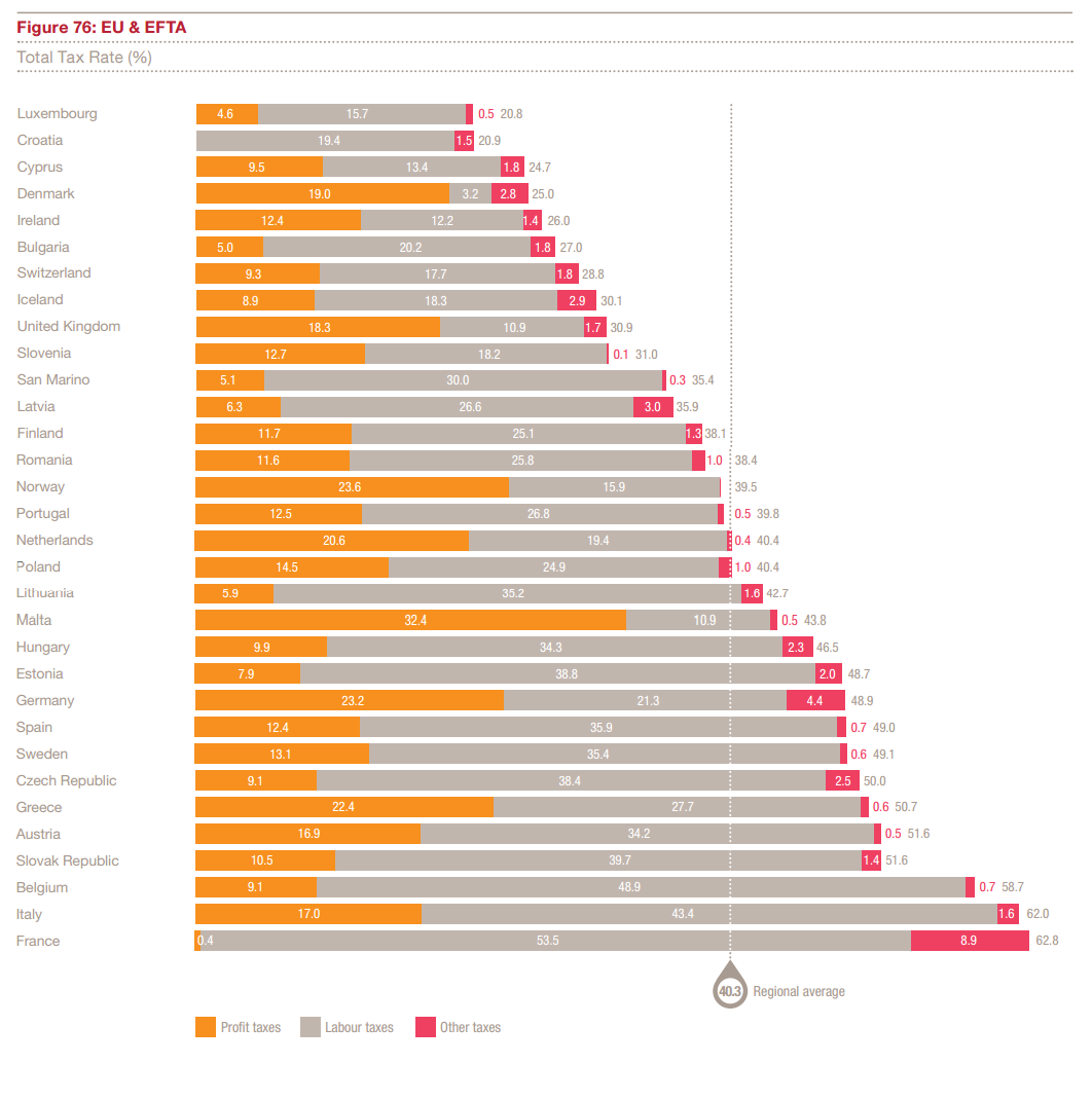 Całkowita stopa podatkowa dla Polski w UE i EFTA (Źródło: PwC)