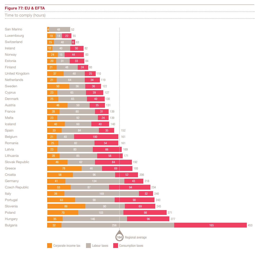 Czas potrzebny na spełnienie wymogów podatkowych w UE i EFTA (Źródło: PwC)