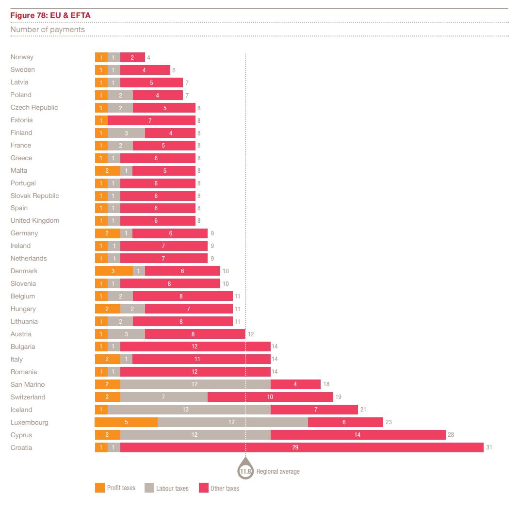 Liczba płatności w UE i EFTA (Źródło: PwC)