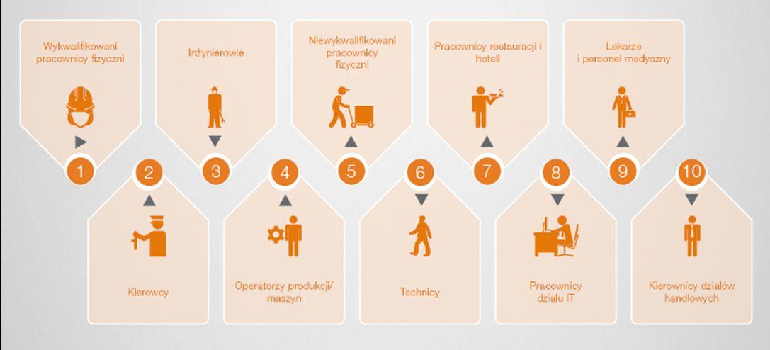 10 grup zawodowych objętych największym deficytem w Polsce. Źródło: ManpowerGroup.