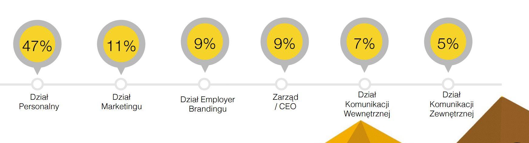 Kto jest odpowiedzialny za employer branding w polskich firmach? (Źródło: HRM)