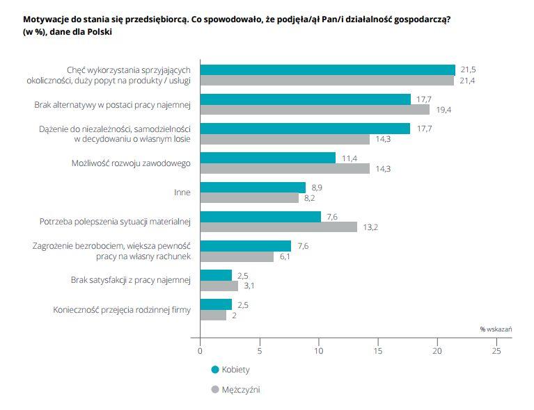 Źródło: Przedsiębiorczość kobiet w Polsce, PARP 2011