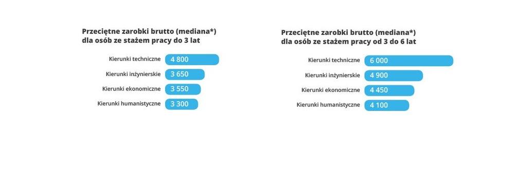 źródło: zarobki.pracuj.pl/pracuj-dla-mediow.pl