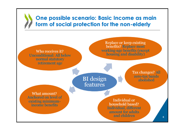 Grafika: Basic Income as a policy option:Can it add up? oecd.org