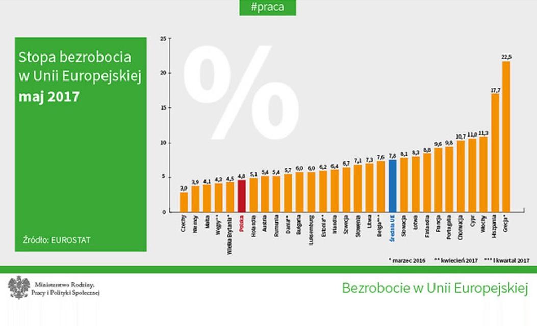 Wykres: Bezrobocie w Unii Europejskiej - maj 2017 r. (fot.mpips.gov.pl)