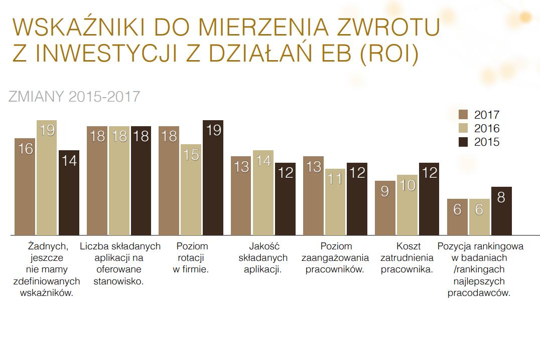 """wskaźniki ROI.pngŹródło: Raport """"Employer branding w Polsce 2017"""", HRM Intitute"""