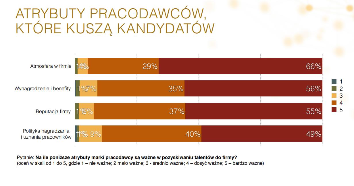 """Źródło: Raport """"Employer branding w Polsce 2017"""", HRM Intitute"""