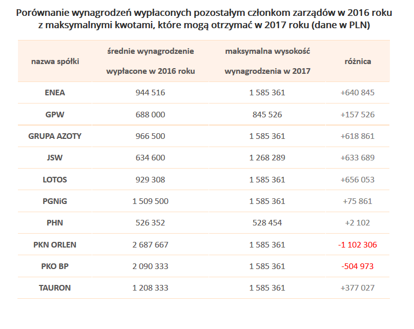 """Źródło: Opracowanie własne, na podstawie danych z raportu """"Wynagrodzenia członków zarządów w 2016 roku"""", Sedlak & Sedlak"""