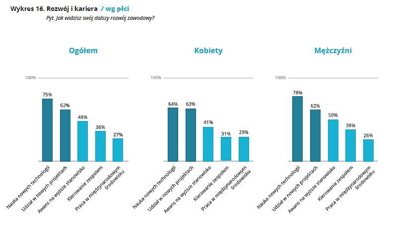 Żródło: Raport IT-Leaders