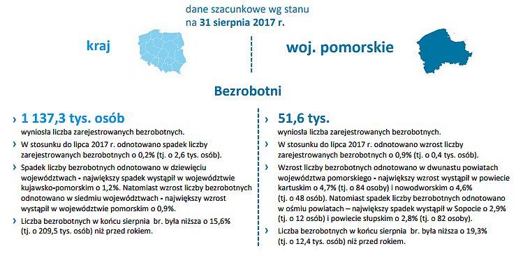 źródło: Wydział Pomorskiego Obserwatorium Rynku Pracy, Wojewódzki Urząd Pracy w Gdańsku
