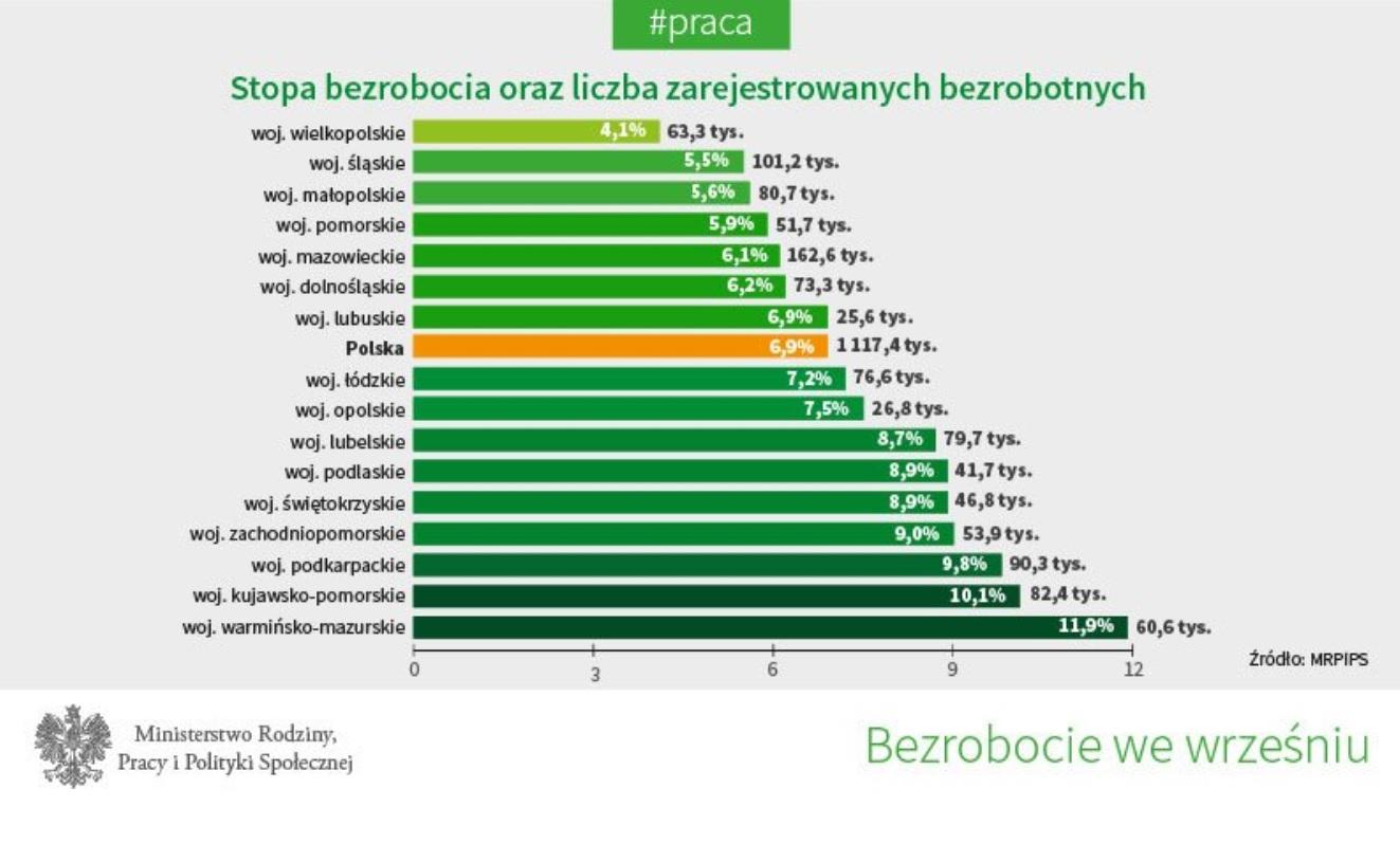 Stopa bezrobocia i liczba zarejestrowanych bezrobotnych we wrześniu 2017 r. wg województw (fot.twitter.com/MRPiPS_GOV_PL)