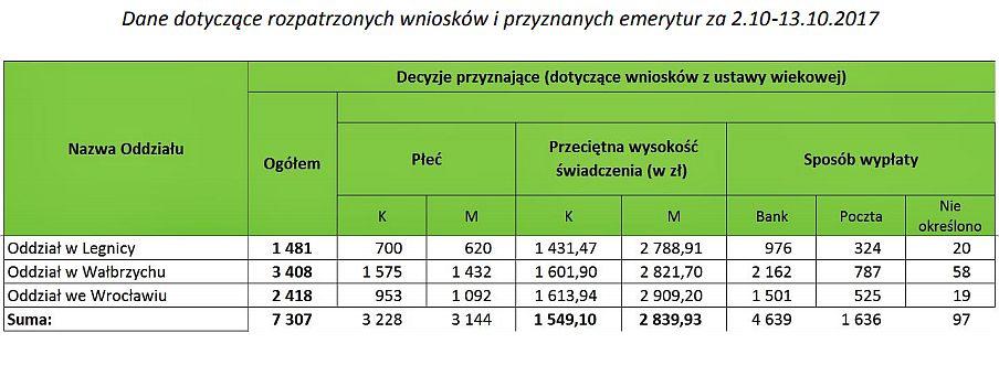 źródło: ZUS/oddział Dolny Śląsk