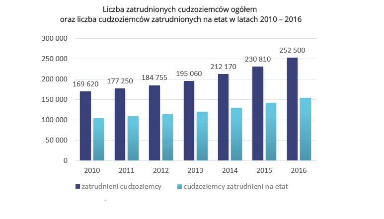 Źródło: opracowanie Sedlak & Sedlak na podstawie jobindsats.dk