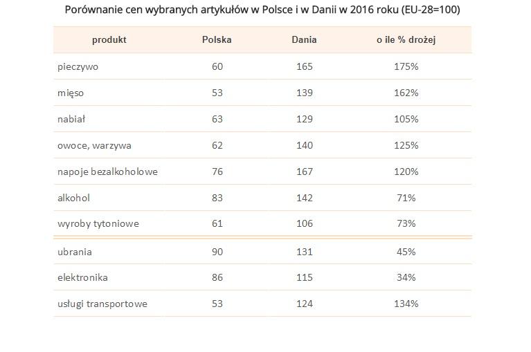 Źródło: Sedlak & Sedlak / Eurostat