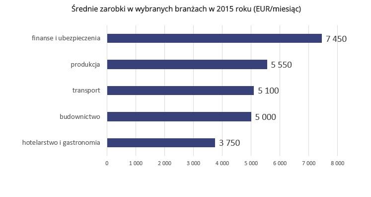 Źródło: Sedlak & Sedlak / Statistics Denmark