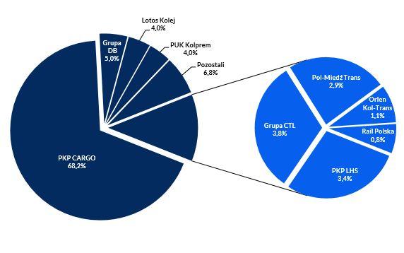 Struktura zatrudnienia w przewozach towarowych w 2016 r.