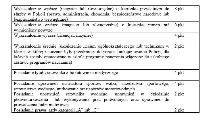 Spośród kandydatów preferuje się dodatkowymi punktami (w ilości jak wyżej) osoby posiadające następujące wykształcenie lub umiejętności.