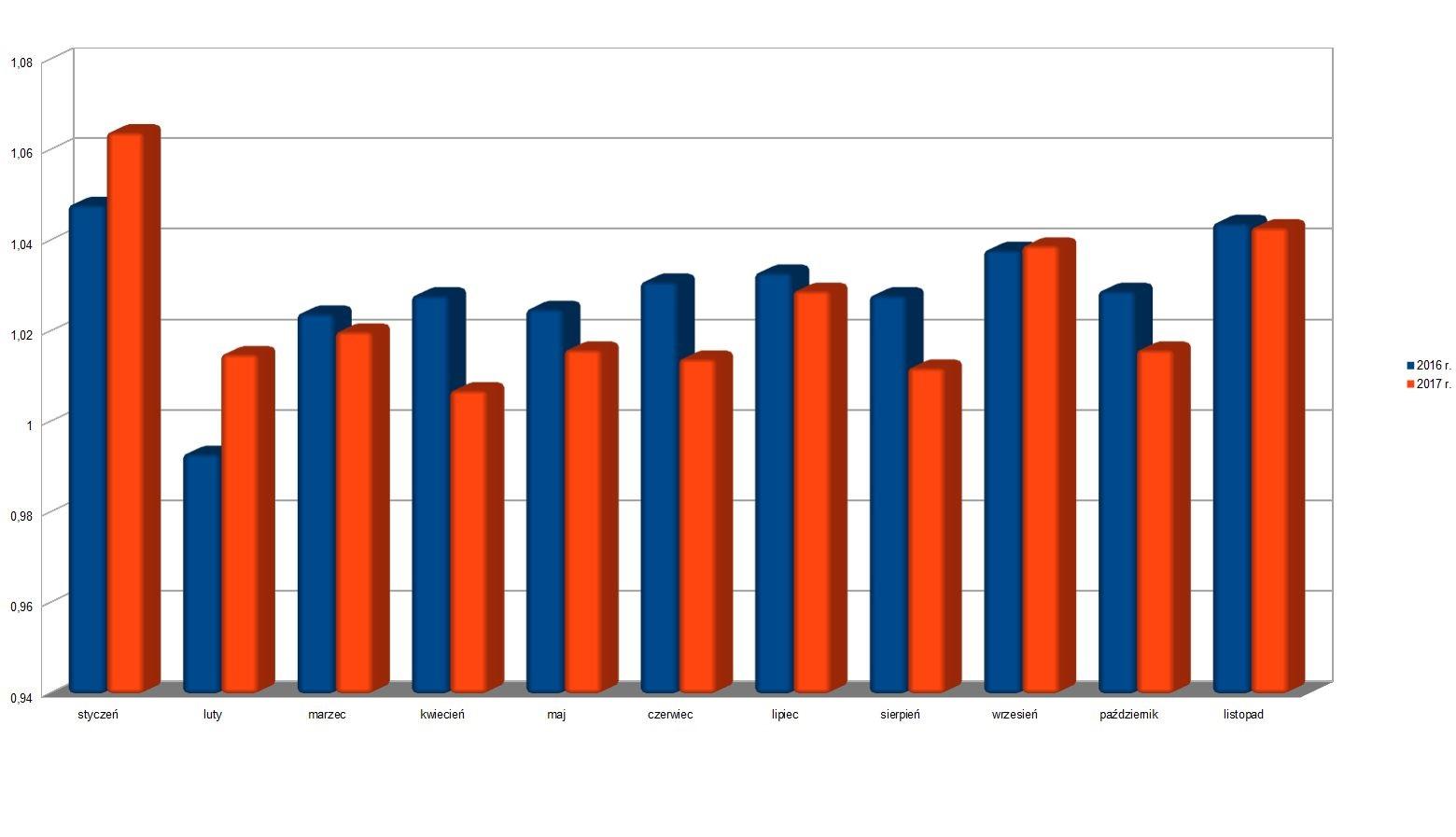 Liczba ubezpieczonych wykonujących pracę na podstawie umowy zlecenia, umowy agencyjnej lub innej umowy o świadczenie usług - dane ZUS ( w mln).