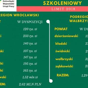 6 mln zł na szkolenia dolnośląskich pracowników
