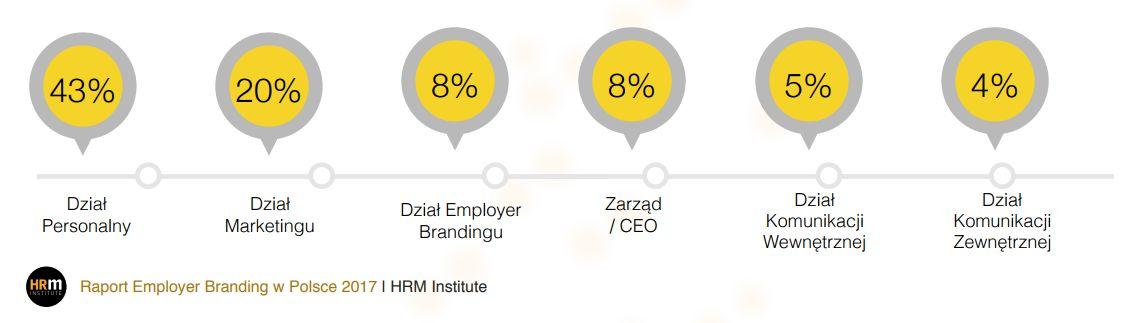 Kto odpowiada za employer branding w firmie?