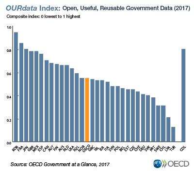 źródło: OECD OURdata Index on Open Government Data