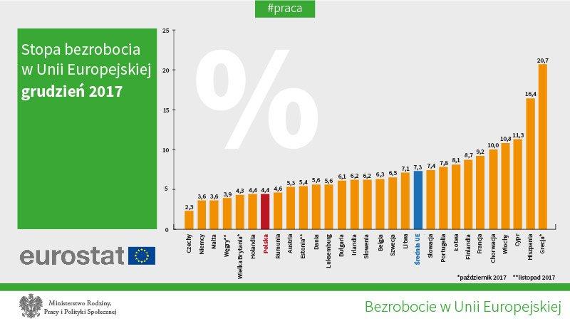 Stopa bezrobocia w UE w grudniu 2017 r. (fot.twitter.com/E_Rafalska)
